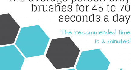 The average person only brushes for 45 to 70 seconds a day. The recommended brushing time is 2 minutes.